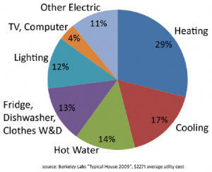 Why You Do Not Save on Your Residential Electricity