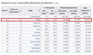Texas Renewable Electricity Production