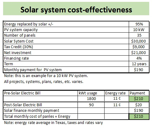 Solar system cost-effectiveness