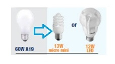 Prepaid Electricity Helps to Manage Your Energy Usage – Light Bulbs