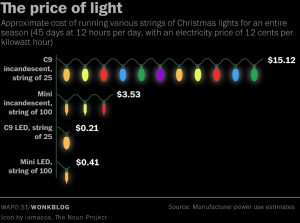 Save energy this Christmas, Christmas Lights Cost